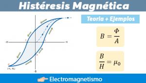 Histéresis Magnética