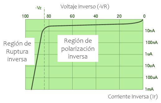 Curva característica inversa