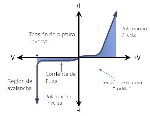 gráfico estático diodo