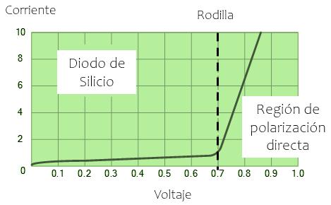 gráfica de polirazación directa