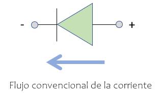 Símbolo electrónico del diodo pn