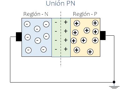 Diodo de unión PN cero