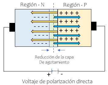 voltaje de polarizacion directa